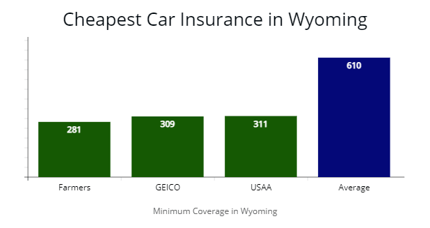 Cheapest Car Insurance in Wyoming Showing Farmers, GEICO, USAA and State Farm compared to average quotes.
